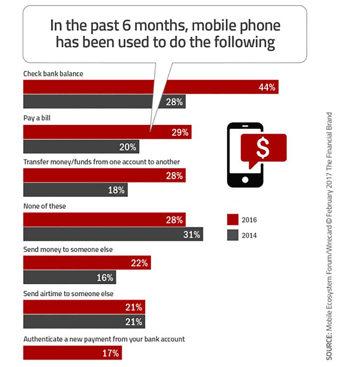 Mobile Banking Usage Statistics