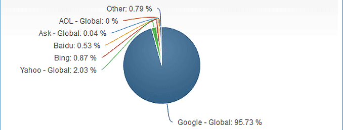 Mobile/Tablet Search Engine Market Share