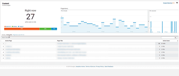 Content Report in Google Analytics